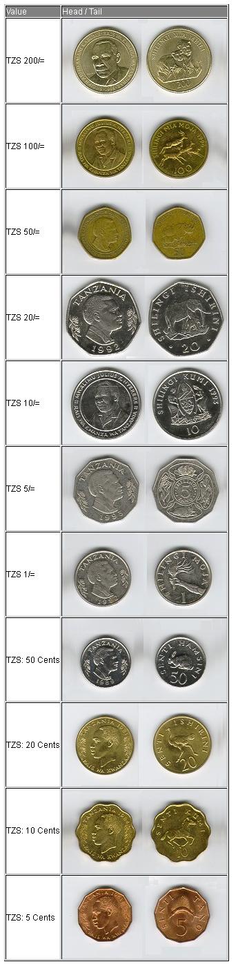 Sarafu za zamani nchini Tanzania-old currencies-coins