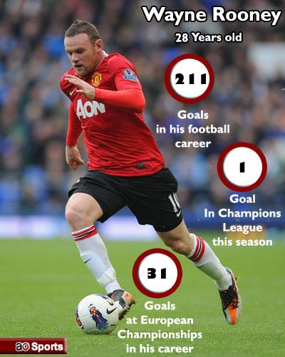 Wayne Rooney wa Manchester United