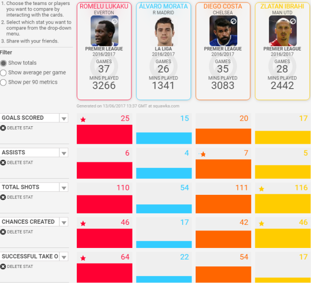 Alvaro Morata vs Romelu Lukaku Statistics